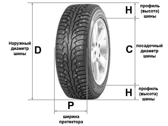Из чего состоит автомобильная шина?