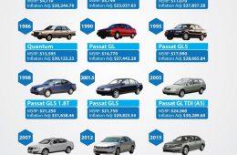 Подсчитано, сколько бы сейчас стоил новый Volkswagen Passat B3
