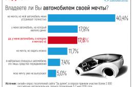 Мечта и реальность: что россияне думают о своих автомобилях